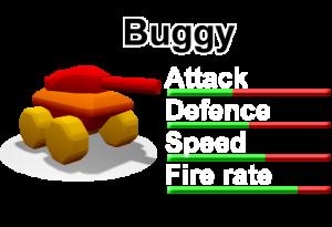 Buggy unit